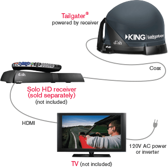 DISH Tailgater - Olympia, Washington - Sky Systems - DISH Authorized Retailer
